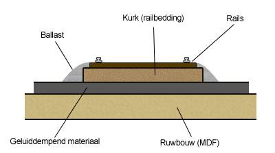 Railbedding met geluiddemping