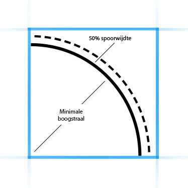 boogstraal vierkant voor modelspoorbaan ontwerp