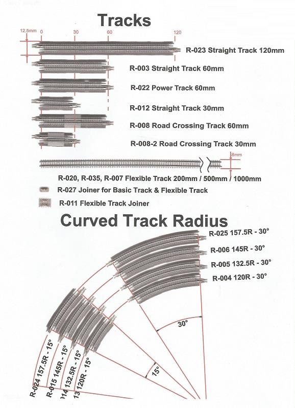 Een overzicht van het verkrijgbare railmateriaal. Let op de twee railstukken met een overweg in de rails.